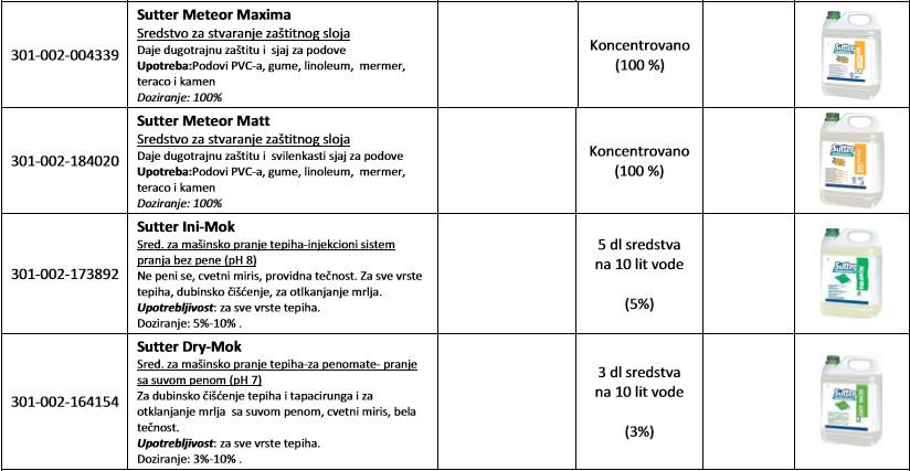preparati-za-ciscenjenegu-i-odrzavanje-podova2