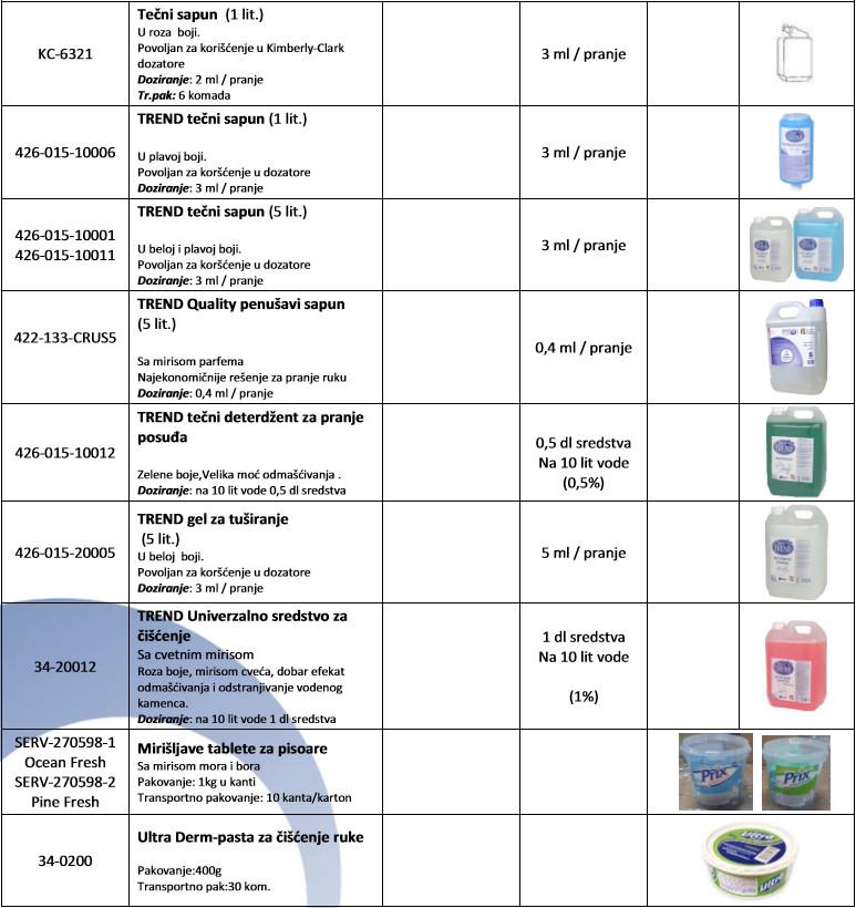 proizvodi-za-sanitarnu-higijenu